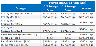 2017 usps rate increase packages