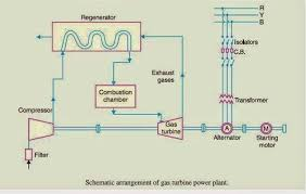 schematic diagram of gas power plant electrical engineering pics gas power plant layout and working schematic diagram of gas power plant electrical engineering pics