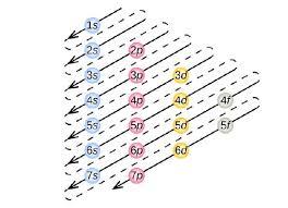 Aufbau Chart 9 6 Quantum Mechanical Orbitals And Electron Configurations