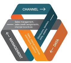 Manufacturers Look Deeper Into Their Sales Channels To Improve
