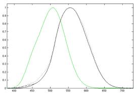 Luminous Flux Wikipedia