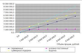 Курсовая работа Таким образом за счёт использования резервов  Курсовая работа Таким образом за счёт использования резервов снижения затрат на производство издержек обращения снижается порог доходности точка