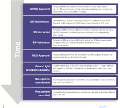Equipment Checklist Inspiration Milestone And Definitions Download Scientific Diagram