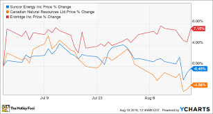 3 Stable Dividend Growth Stocks From The Energy Sector The