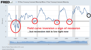 10 2 Year Treasury Yield Spread Chart Yield Curve Correlation Vs Causation Edition Humble