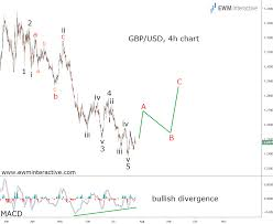 Gbp Usd Live Chart Investing Gbp Usd Can The Bulls Add 450 Pips From Here Investing Com