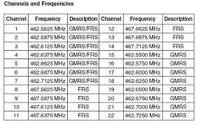 Motorola Walkie Talkie Frequency Chart Best Picture Of