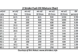 Fuel Mixture Chart For Outboards Fuel Oil Ratio Thesweetrebellion Co