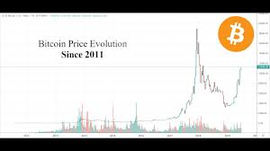 Bitcoin Price Evolution Replay 2011 2019