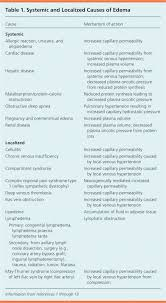 Venous Vs Arterial Insufficiency Chart Edema Diagnosis And Management American Family Physician