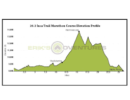 Inca Trail Elevation Chart Marathon Race Official Inca Trail Marathon Eriks Adventures