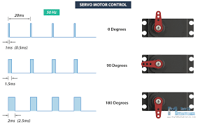 rc servo motor control signal