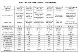 Choosing Wine Yeast Strains