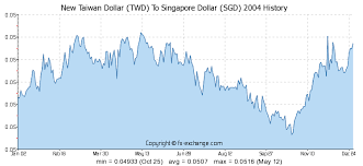 Singapore Dollar Rate Chart Twd To Sgd Exchange Rate Ticker Chart