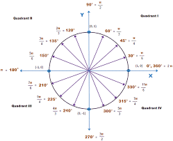 Radian Angle Chart Radian Circle With Coordinates The Graph Below Shows