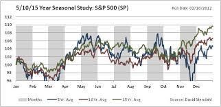 31 Reasonable Stock Seasonality Chart