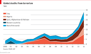 Comments On Daily Chart The Plague Of Global Terrorism