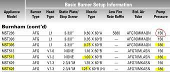 Oil Burner Pump Pressure Chart Change The Pressure On This Burnham Megasteam Beckett