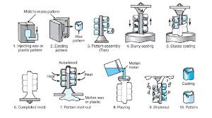 Investment Casting Buy Investment Castings From Zeal Tech Engineers Rajkot