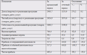 Дипломная работа Финансово экономический анализ предприятия  На основании данных приведенных в табл 3 1 3 3 можно сделать следующие выводы