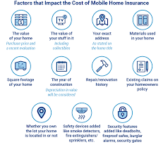 How Much Does Mobile Home Insurance Cost Anyway Trusted