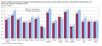 Massachusetts State Employee Salary Chart Changing Compensation Costs In The Boston Metropolitan Area