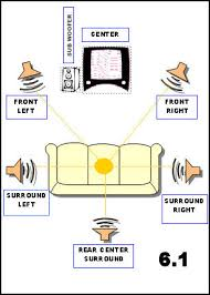 how surround sound works webopedia basic diagram of speaker set up for 6 1 channel surround sound