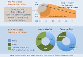Google Finance My Portfolio Chart Two Asset Allocation Rules You Need To Follow At Any Age