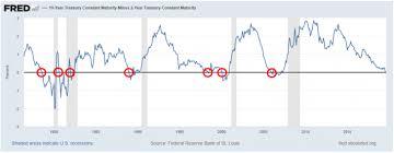 Nasdaq 2000 Chart Yield Curve Inversion And Momentum Return Nasdaq