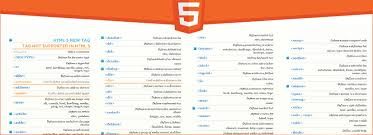 html reference sheet html cheat sheets quick reference for developers designers