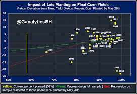 Corn Price Chart 20 Years Upward Price Projections For Corn Due To Production Risks