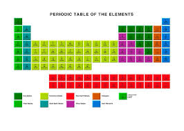 Standard Periodic Table, Element Types Photograph by Victor ...