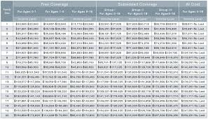 Medicaid Eligibility Income Chart Pa Quotes About Eligibility 34 Quotes