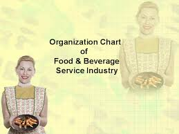 Organizational Chart Of Food Industry Ppt Organization Chart Of Food Beverage Service Industry
