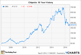 Chipotle Stock Split Will It Happen Soon The Motley Fool