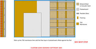 how to soundproof your walls
