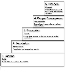 John Maxwell 5 Levels Of Leadership Five Levels Of Leadership The 360 Degree Leader