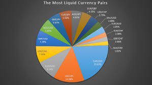 The Most Liquid Forex Currency Pairs In 2019 Pie Chart