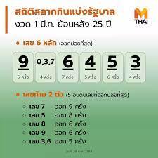 Mthai | ตรวจหวย ผลสลากกินแบ่งรัฐบาล งวดวันที่ 1 มีนาคม 2564 - สถิติหวย
