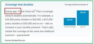 Gerber Growth Chart The Grow Up Plan For College Savings Really Gurufocus Com