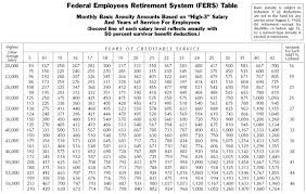 Federal Retirement Percentage Chart Chapter 3 Section 4 Computation Of Csrs And Fers Benefits