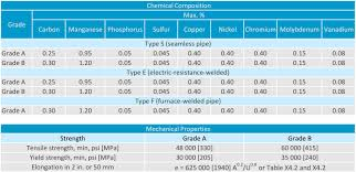 Astm Steel Pipe Grades Chart Differences Between Astm A53 B And Astm A106 B Steel Pipe