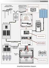 wiring diagram for grid tie solar system the wiring diagram iron edison off grid system design wiring diagram off grid wiring