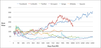 Snapchat Ipo Chart Snapchat Ipo Price Trend Will It Follow Google Facebook Or