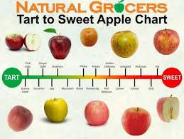 Apple Variety Chart Apple Sweetness Chart Google Search In 2019 Apple