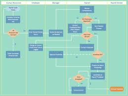 Warehouse Management Process Flow Chart Ppt Swim Swimlane Flowchart Template Excel Lane Flowchart