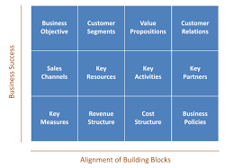 higher the clarity and alignment in these building blocks higher is likelihood of sd of growth and improved business results