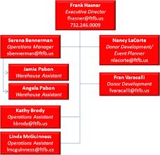 Food Bank Org Chart Franklin Food Bank