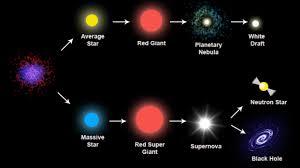 Resultado de imagen de El Sol gigante roja