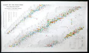 Bechtel Chart Of The Nuclides Chart Of Nuclides Poster Best Picture Of Chart Anyimage Org